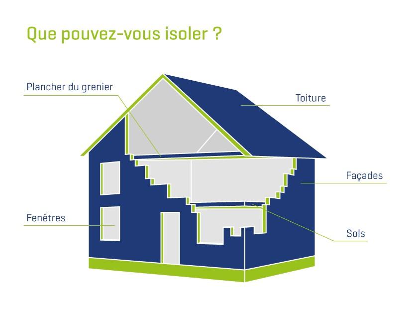 trois conseils pour une habitation peu nergivore ag insurance. Black Bedroom Furniture Sets. Home Design Ideas